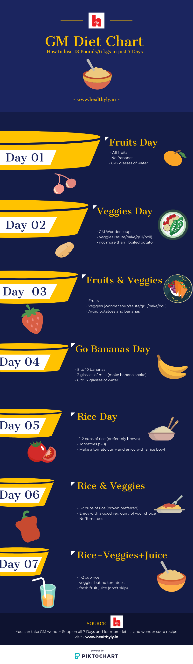 gm diet plan infographic to lose weight